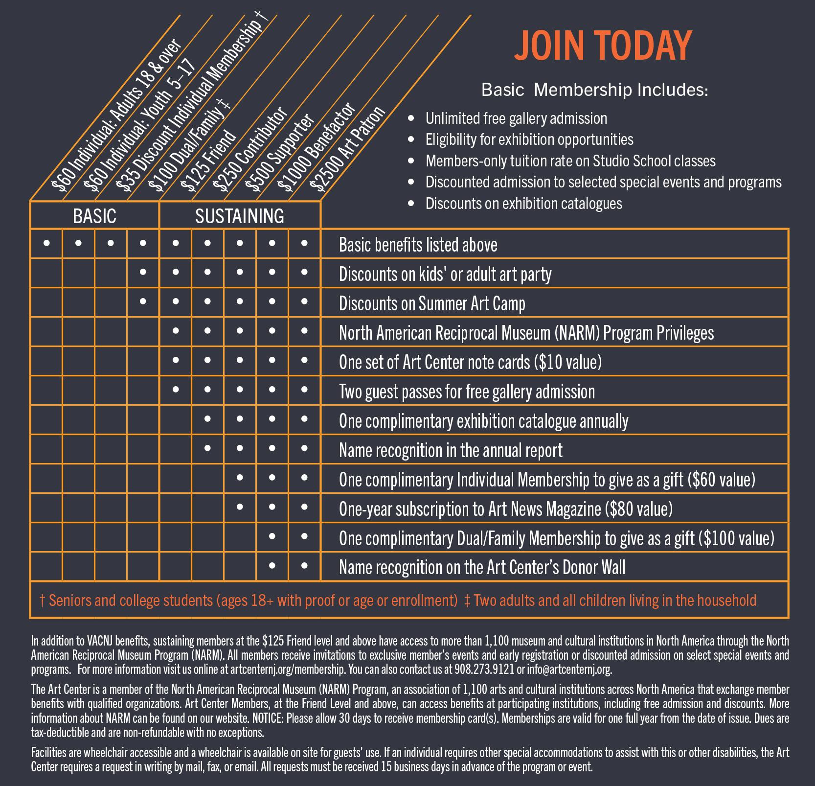 Membership Chart